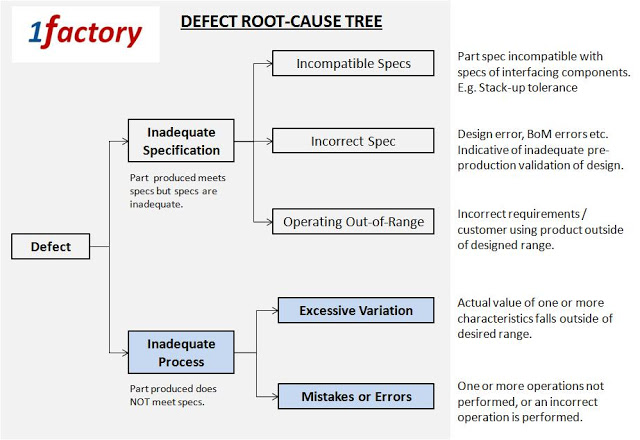 Defect Root Cause Tree - 1factory