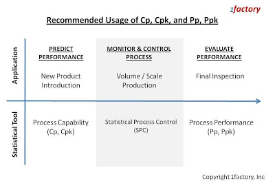 Difference between Cp and Pp