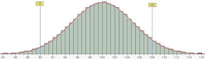 Normal Distribution Data